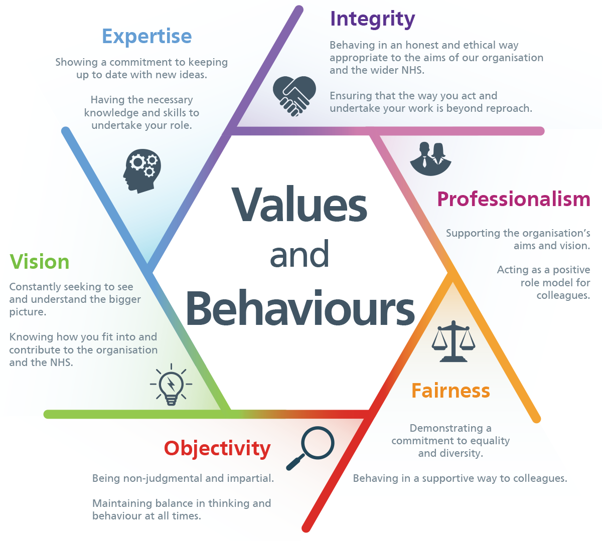 N H S C F A values and behaviour framework poster